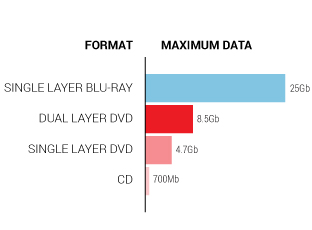 PIC-CD&DVD-Max-Data-graph4