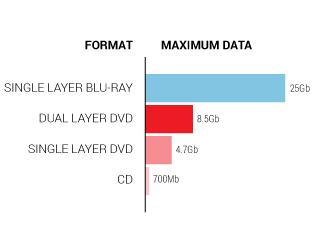 PIC-CD&DVD-Max-Data-graph4